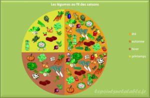 legumes et saisons Ausylphi