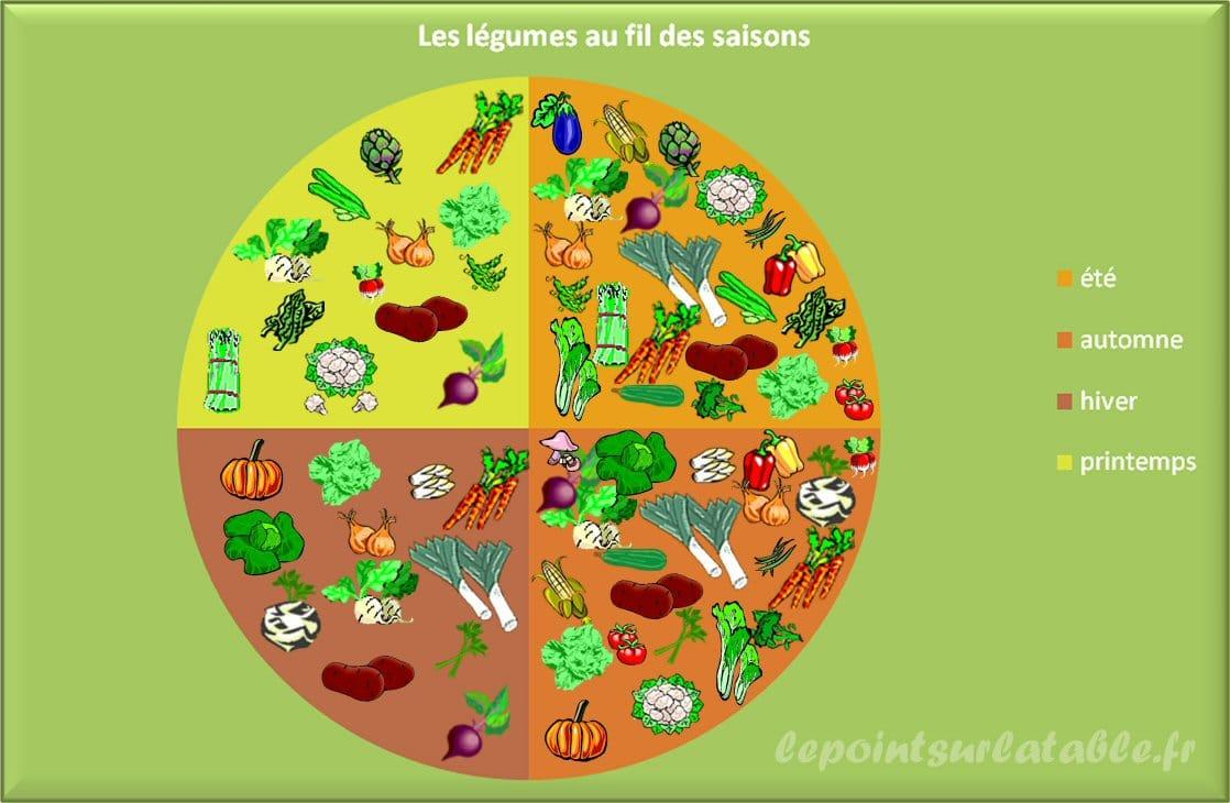 1329b07034c Imprimez cette image pour faire découvrir aux enfants quels légumes ils  peuvent déguster selon les saisons.